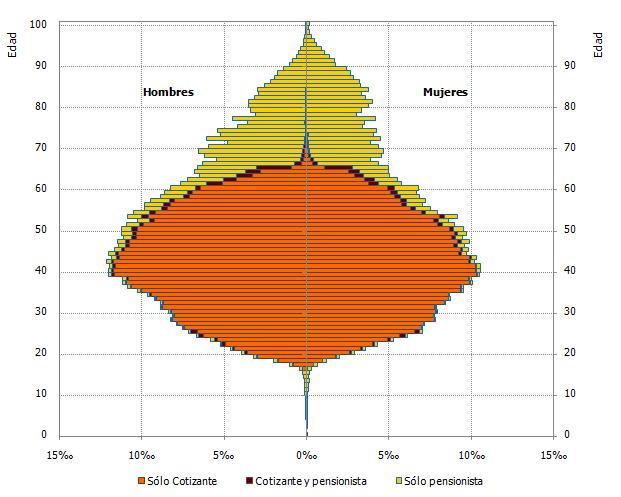 Pirámide de cotizantes y pensionistas, según tipo de relación con la Seguridad Social. Año 2017