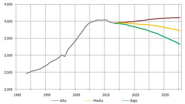 Evolución y proyección de los activos en Andalucía. 1990-2040
