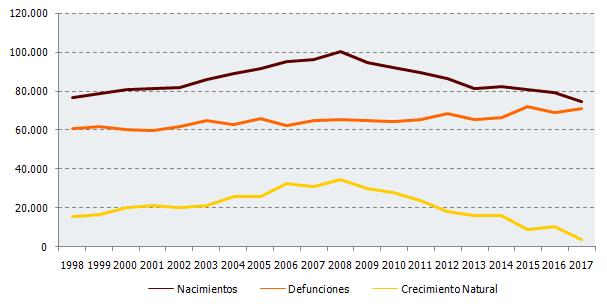 Evolución de nacimientos, defunciones y crecimiento natural en Andalucía