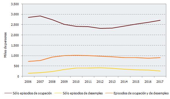 Evolución de los cotizantes, según tipo de cotización. Andalucía 2006-2017