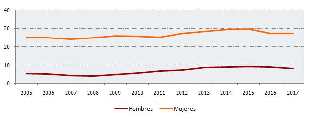 Evolución del porcentaje de población ocupada con jornada parcial en Andalucía