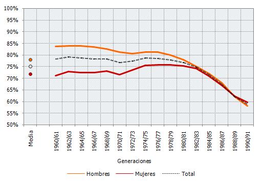 Proporción de tiempo cotizado sobre tiempo transcurrido desde la primera cotización por sexo