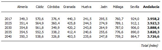 Proyección de la población activa en las provincias