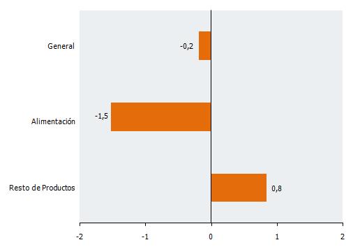 Tasas de variación interanual de la serie deflactada y corregida de efecto de calendario en establecimientos no especializados del IVGSA. Noviembre 2018