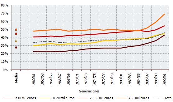 Duración del episodio de ocupación más largo según intervalo de ingresos en 2017