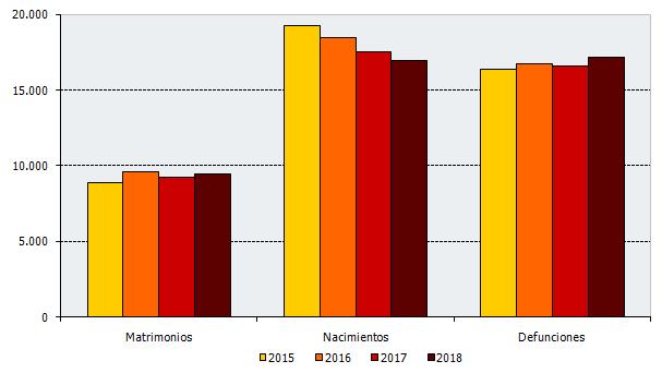 Evolución de los eventos en el segundo trimestre de cada año. Andalucía