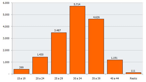 Distribución del número de nacimientos según edad de la madre. Segundo trimestre de 2018. Andalucía