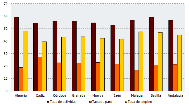 Tasa de actividad, paro y empleo en Andalucía. Cuarto trimestre 2018 (%)