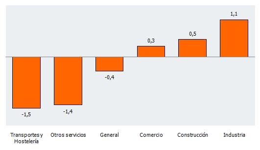 Tasa de variación del Índice de Confianza Empresarial Armonizado por sectores de actividad en Andalucía