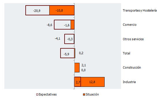 Balance de situación y expectativas por sectores de actividad en Andalucía