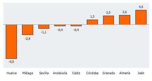 Tasa de variación del Índice de Confianza Empresarial Armonizado por provincias en Andalucía