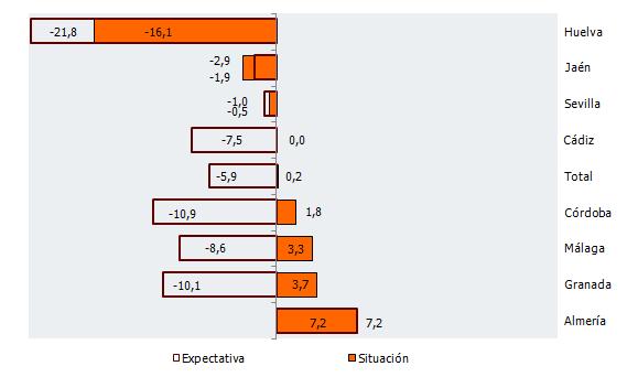 Balance de situación y expectativas por provincias en Andalucía