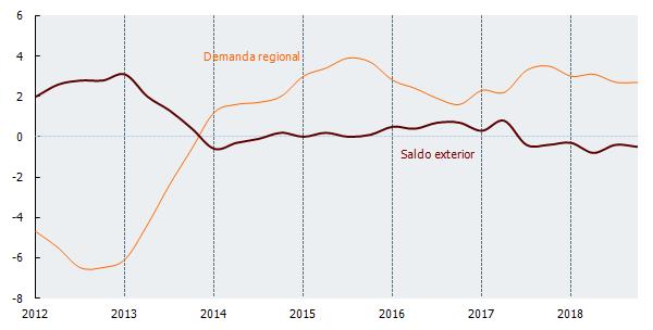 Aportaciones al crecimiento del PIB pm (%)