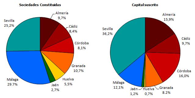 Distribución provincial de las sociedades mercantiles constituidas y el capital suscrito. Diciembre 2018