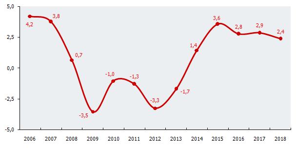 Evolución anual del PIB. Tasas de variación interanual (%)