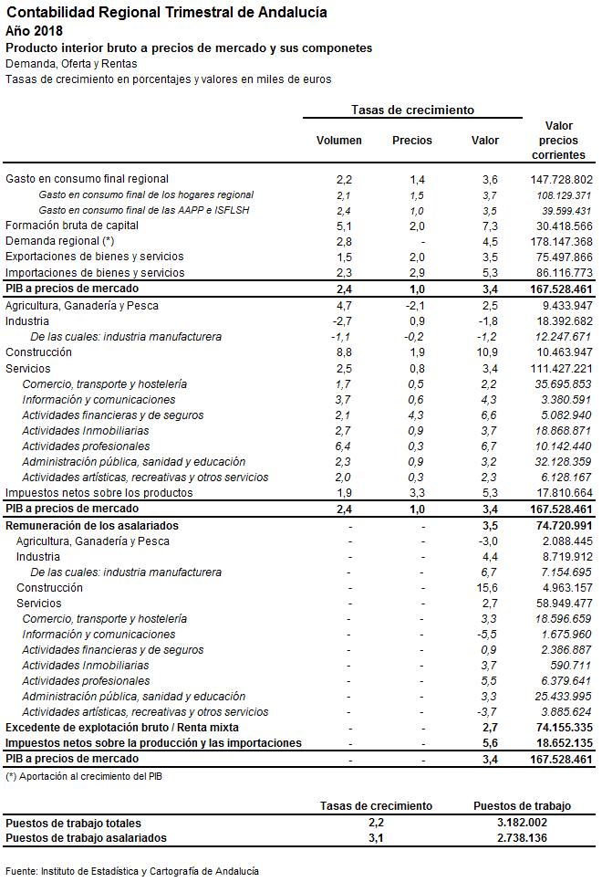 Principales agregados macroeconómicos de la economía andaluza para el año 2018
