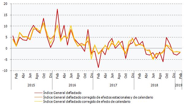 Evolución de las tasas de variación interanual del Índice General deflactado