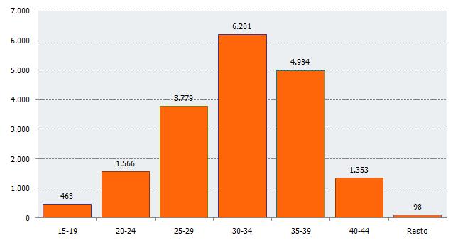 Distribución del número de nacimientos según edad de la madre. Tercer trimestre de 2018. Andalucía
