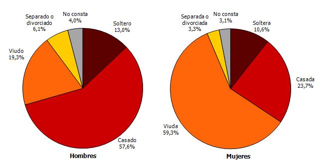 Distribución del número de defunciones según estado civil y sexo. Tercer trimestre de 2018. Andalucía