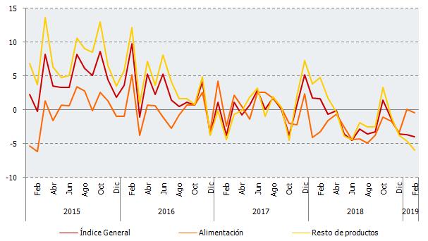 Evolución de las tasas de variación interanual de los índices deflactados, corregidos de efectos estacionales y de calendario, en establecimientos no especializados