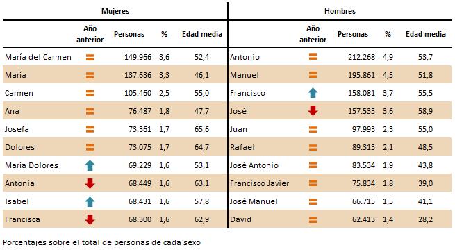 Diez nombres más frecuentes en Andalucía a 1 de enero de 2019