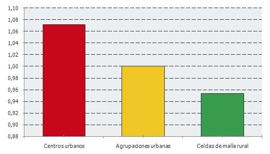 Índice de feminización por grado de urbanización. Año 2017