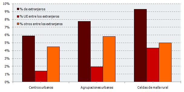 Porcentaje de extranjeros que reside en cada zonificación. Año 2017