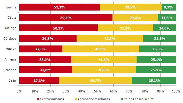 Distribución de la población según del grado de urbanización por provincias. Año 2017