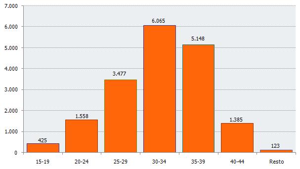 Distribución del número de nacimientos según edad de la madre. Cuarto trimestre de 2018. Andalucía