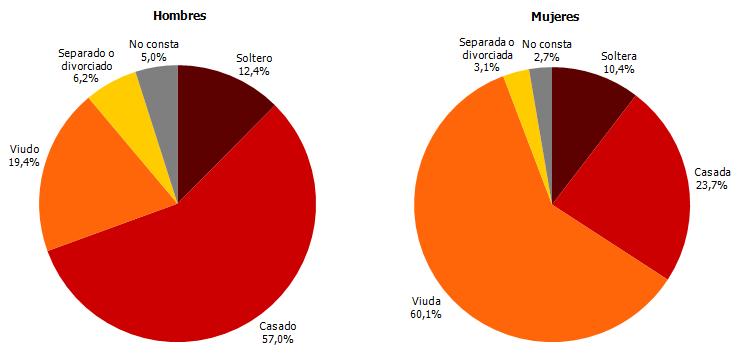 Distribución del número de defunciones según estado civil y sexo. Cuarto trimestre de 2018. Andalucía