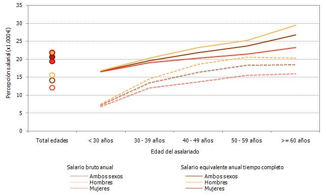 Salario medio por sexo y edad en Andalucía. Año 2017