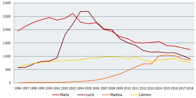 Nombres de niña más frecuentes en Andalucía. Evolución 1996-2018