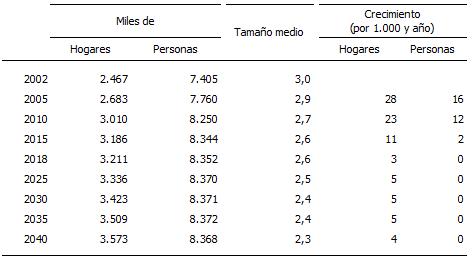 Número de hogares y personas en viviendas familiares en Andalucía