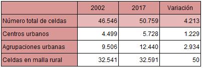 Número de celdas según clasificación del grado de urbanización