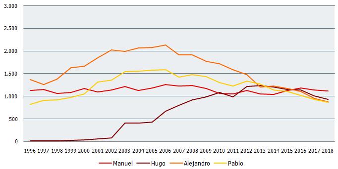 Nombres de niño más frecuentes en Andalucía. Evolución 1996-2018