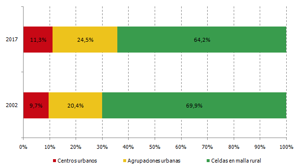 Distribución de celdas según clasificación del grado de urbanización (%)