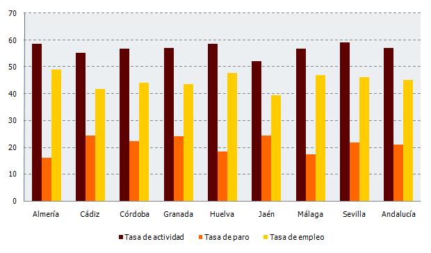Tasa de actividad, paro y empleo en Andalucía. Segundo trimestre 2019 (%)