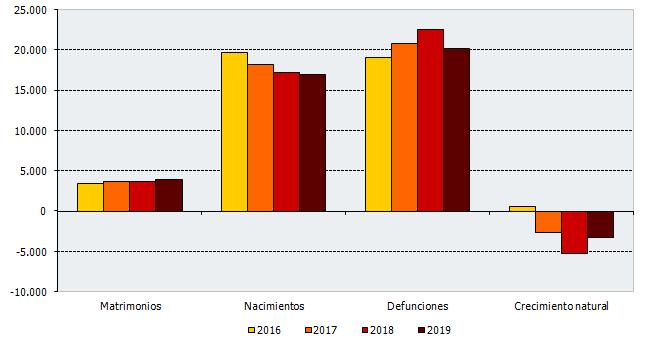 Evolución de los eventos en el primer trimestre de cada año. Andalucía