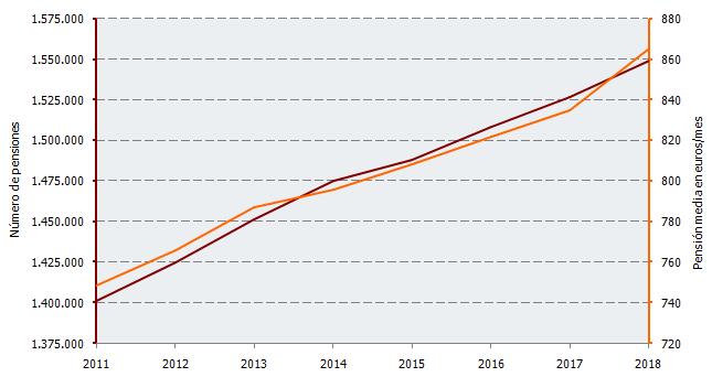 Evolución del número de pensiones y pensiones medias