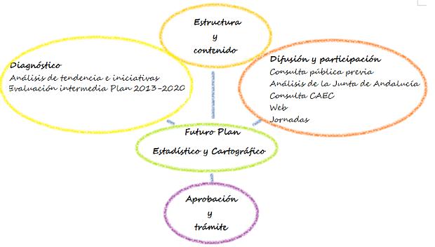Hacia el nuevo Plan Estadístico y Cartográfico de Andalucía 2021-2027