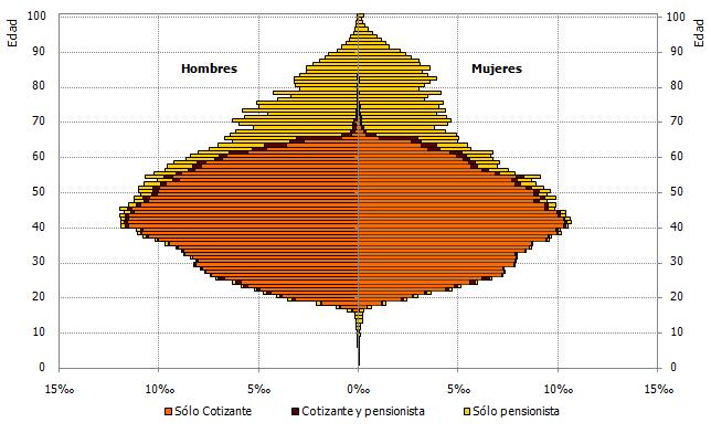 Pirámide de cotizantes y pensionistas, según tipo de relación con la Seguridad Social. Año 2018