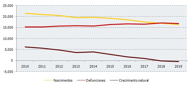 Evolución de nacimientos, defunciones y crecimiento natural en el segundo trimestre de cada año. Andalucía
