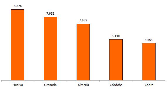 Reparto provincial de topónimos procedentes de las bases de datos de catastro de rústica