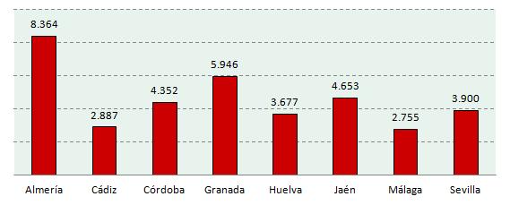 Incremento de las defunciones por provincias en 1918 respecto al año anterior
