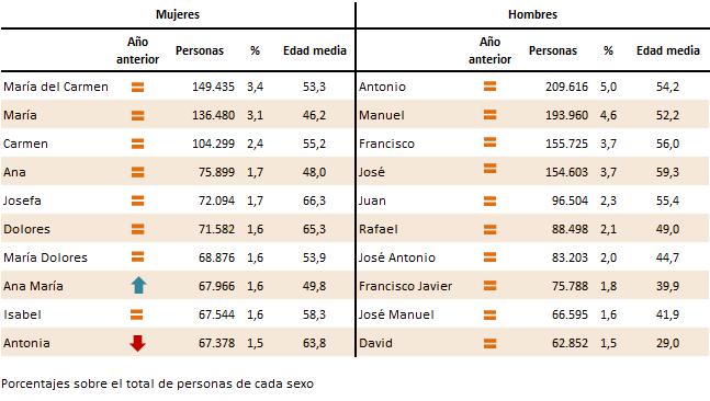 Diez nombres más frecuentes en Andalucía a 1 de enero de 2020