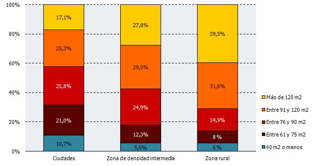 Superficie de las viviendas en las que la población andaluza ha residido durante el confinamiento según grado de urbanización