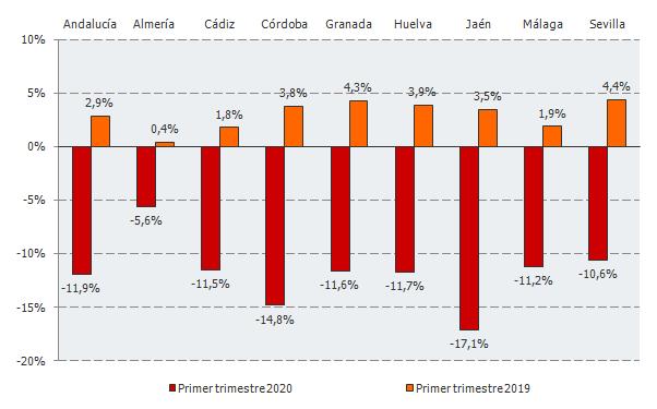 Tasa de variación interanual del número de empresas inscritas en la Seguridad Social en Andalucía