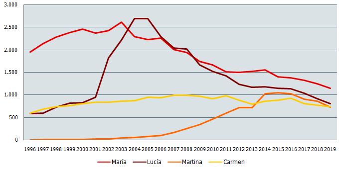 Nombres de niña más frecuentes en Andalucía. Evolución 1996-2019