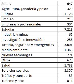 Número de sedes y equipamientos totales incluidos en el ISE por temática