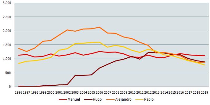 Nombres de niño más frecuentes en Andalucía. Evolución 1996-2019